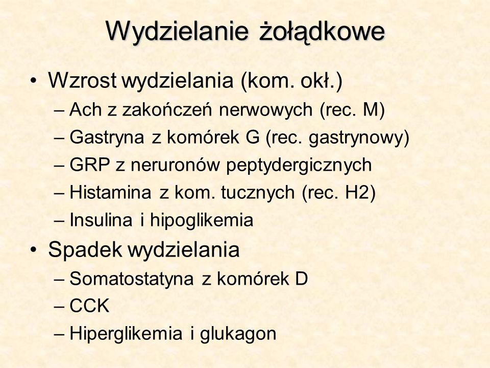 Wydzielanie żołądkowe Wzrost wydzielania (kom. okł.) –Ach z zakończeń nerwowych (rec. M) –Gastryna z komórek G (rec. gastrynowy) –GRP z neruronów pept
