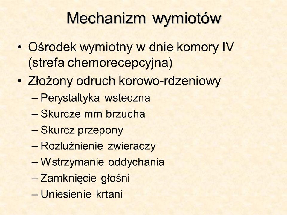Mechanizm wymiotów Ośrodek wymiotny w dnie komory IV (strefa chemorecepcyjna) Złożony odruch korowo-rdzeniowy –Perystaltyka wsteczna –Skurcze mm brzuc