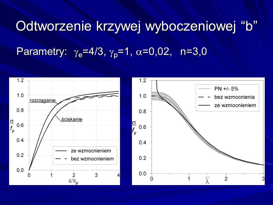 Odtworzenie krzywej wyboczeniowej b Parametry: e =4/3, p =1, =0,02, n=3,0