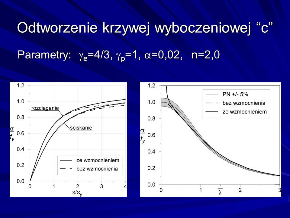 Odtworzenie krzywej wyboczeniowej c Parametry: e =4/3, p =1, =0,02, n=2,0