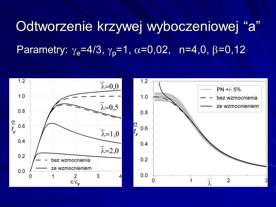 Odtworzenie krzywej wyboczeniowej a Parametry: e =4/3, p =1, =0,02 n=4,0, =0,12