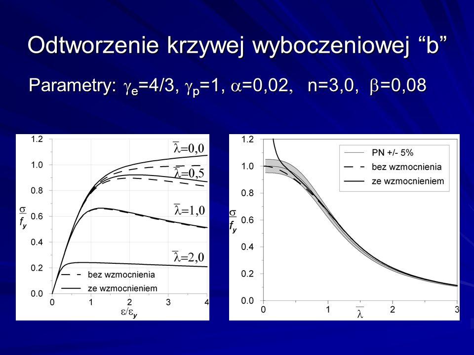 Odtworzenie krzywej wyboczeniowej b Parametry: e =4/3, p =1, =0,02 n=3,0, =0,08
