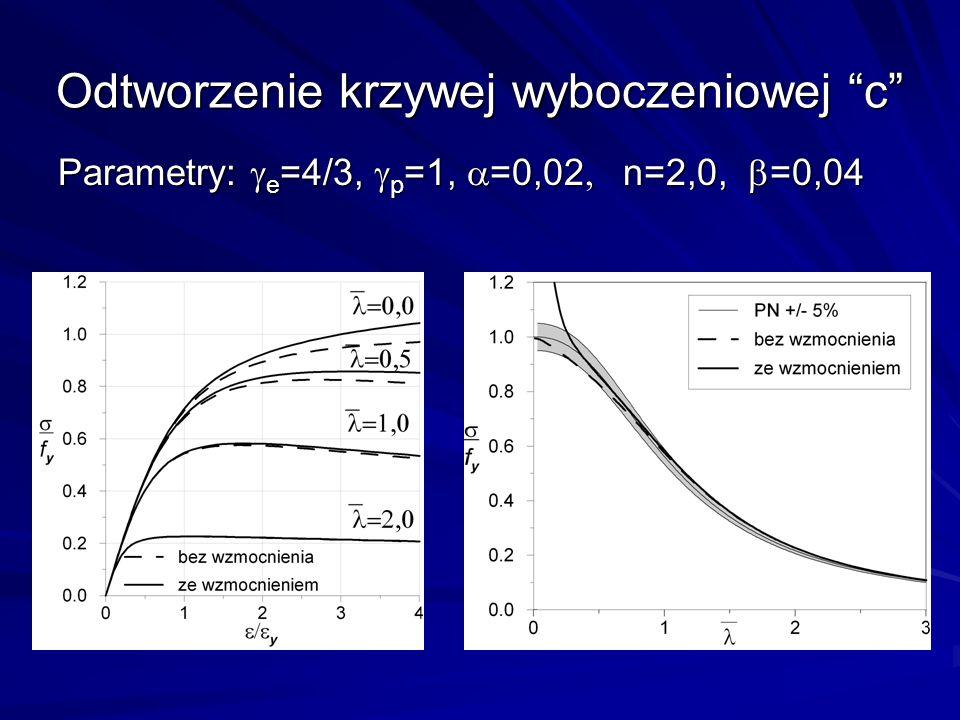 Odtworzenie krzywej wyboczeniowej c Parametry: e =4/3, p =1, =0,02 n=2,0, =0,04