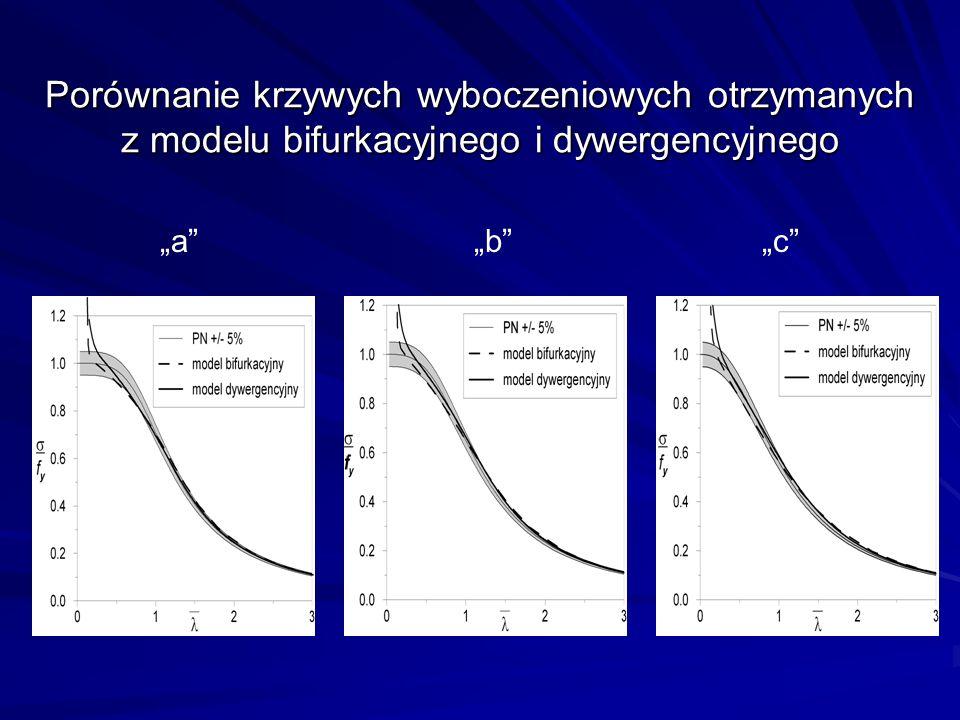 Porównanie krzywych wyboczeniowych otrzymanych z modelu bifurkacyjnego i dywergencyjnego a b c