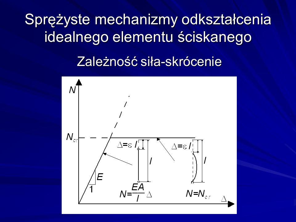 Sprężyste mechanizmy odkształcenia idealnego elementu ściskanego Zależność siła-skrócenie
