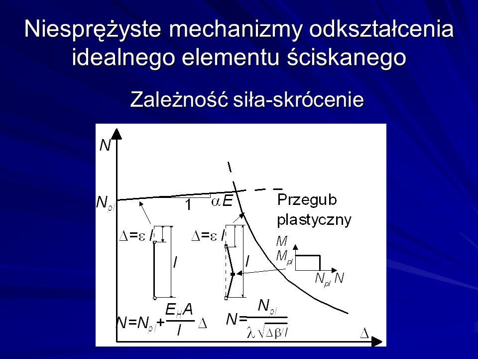 Niesprężyste mechanizmy odkształcenia idealnego elementu ściskanego Zależność siła-skrócenie Zależność siła-skrócenie