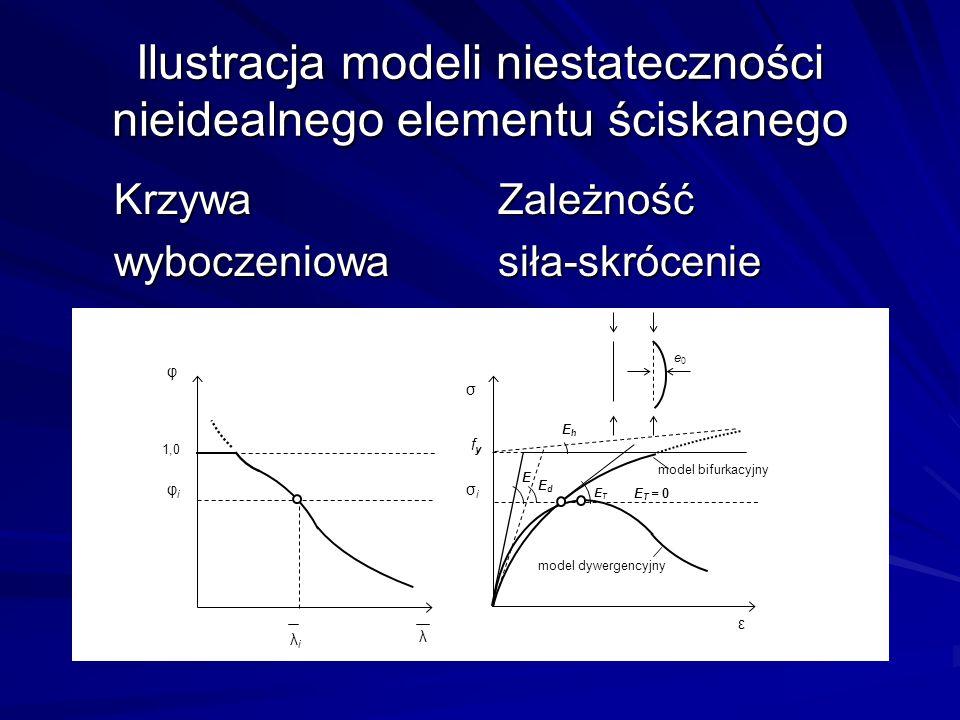 Ilustracja modeli niestateczności nieidealnego elementu ściskanego Krzywa Zależność wyboczeniowasiła-skrócenie φ 1,0 λ φiφi λiλi σ ε model bifurkacyjn
