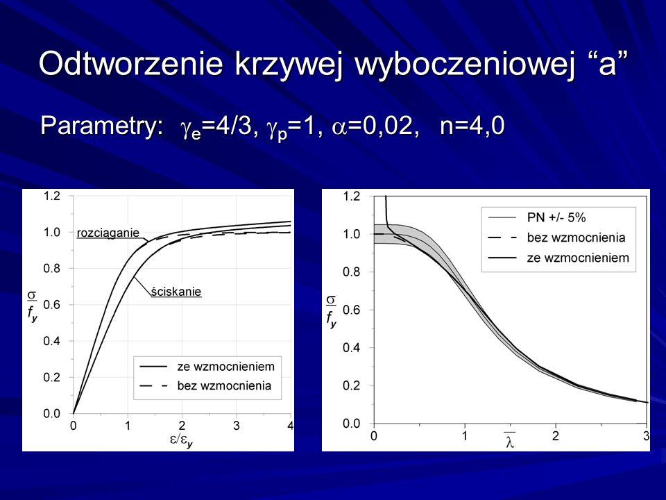 Odtworzenie krzywej wyboczeniowej a Parametry: e =4/3, p =1, =0,02, n=4,0