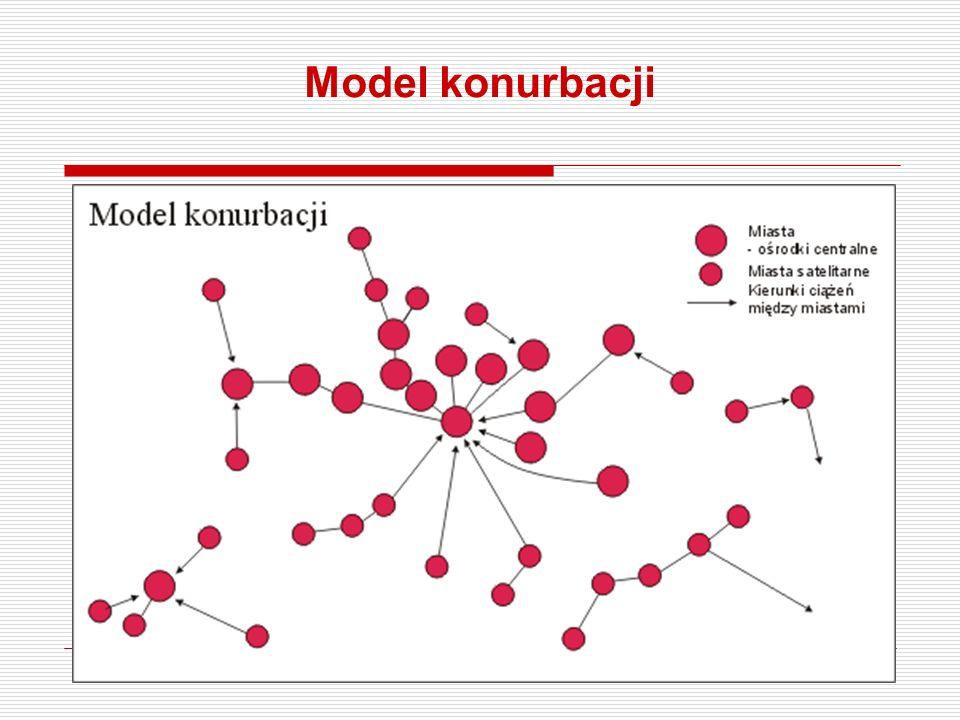 Model konurbacji