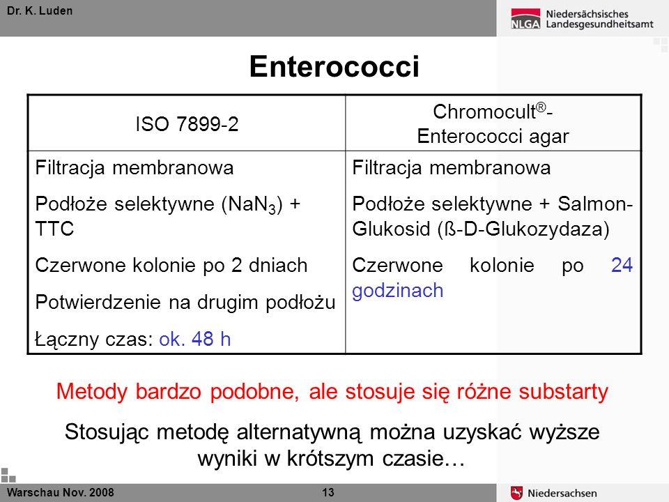 Dr. K. Luden Enterococci ISO 7899-2 Chromocult ® - Enterococci agar Filtracja membranowa Podłoże selektywne (NaN 3 ) + TTC Czerwone kolonie po 2 dniac