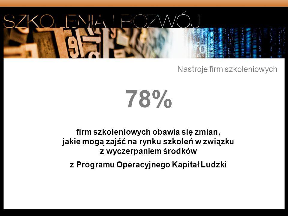 78% firm szkoleniowych obawia się zmian, jakie mogą zajść na rynku szkoleń w związku z wyczerpaniem środków z Programu Operacyjnego Kapitał Ludzki Nas