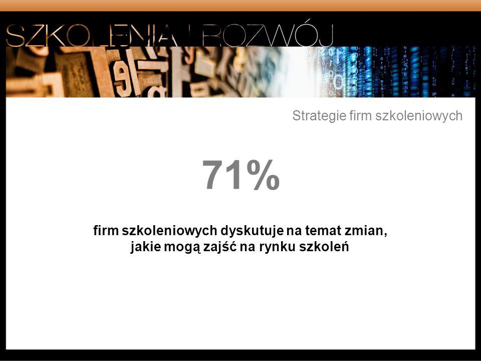 Tematy szkoleń, które będą budzić największe zainteresowanie wśród przedsiębiorstw: Szkolenia z kompetencji kierowniczych Obsługa klienta/techniki sprzedażowe Szkolenia specjalistyczne Szkolenia w obszarze umiejętności osobistych Szkolenia BHP Szkolenia językowe Szkolenia z umiejętności IT 70% 45% 43% 60% 56% 47% 62% Coaching Szkolenia techniczne 37% 29%