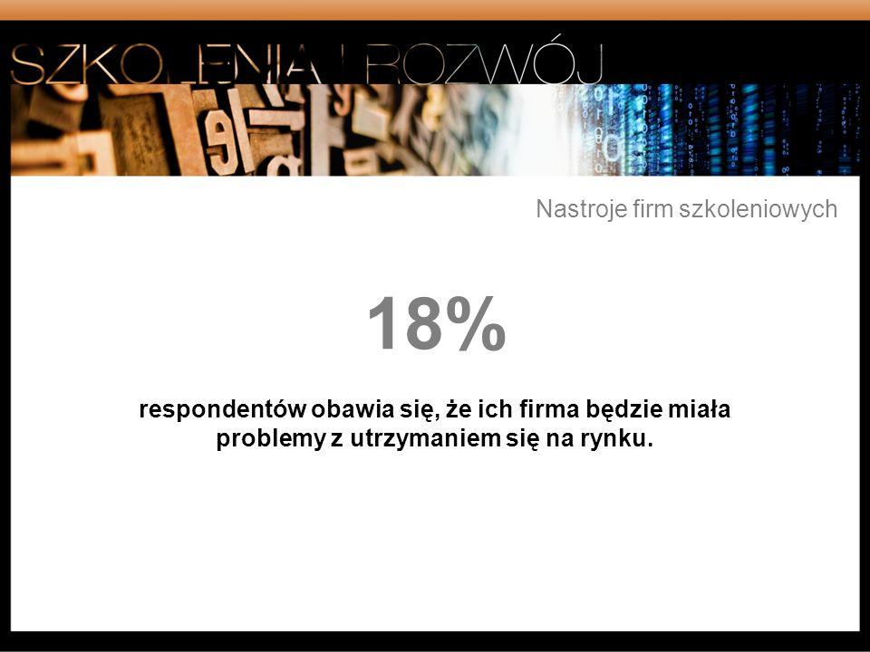 18% respondentów obawia się, że ich firma będzie miała problemy z utrzymaniem się na rynku. Nastroje firm szkoleniowych