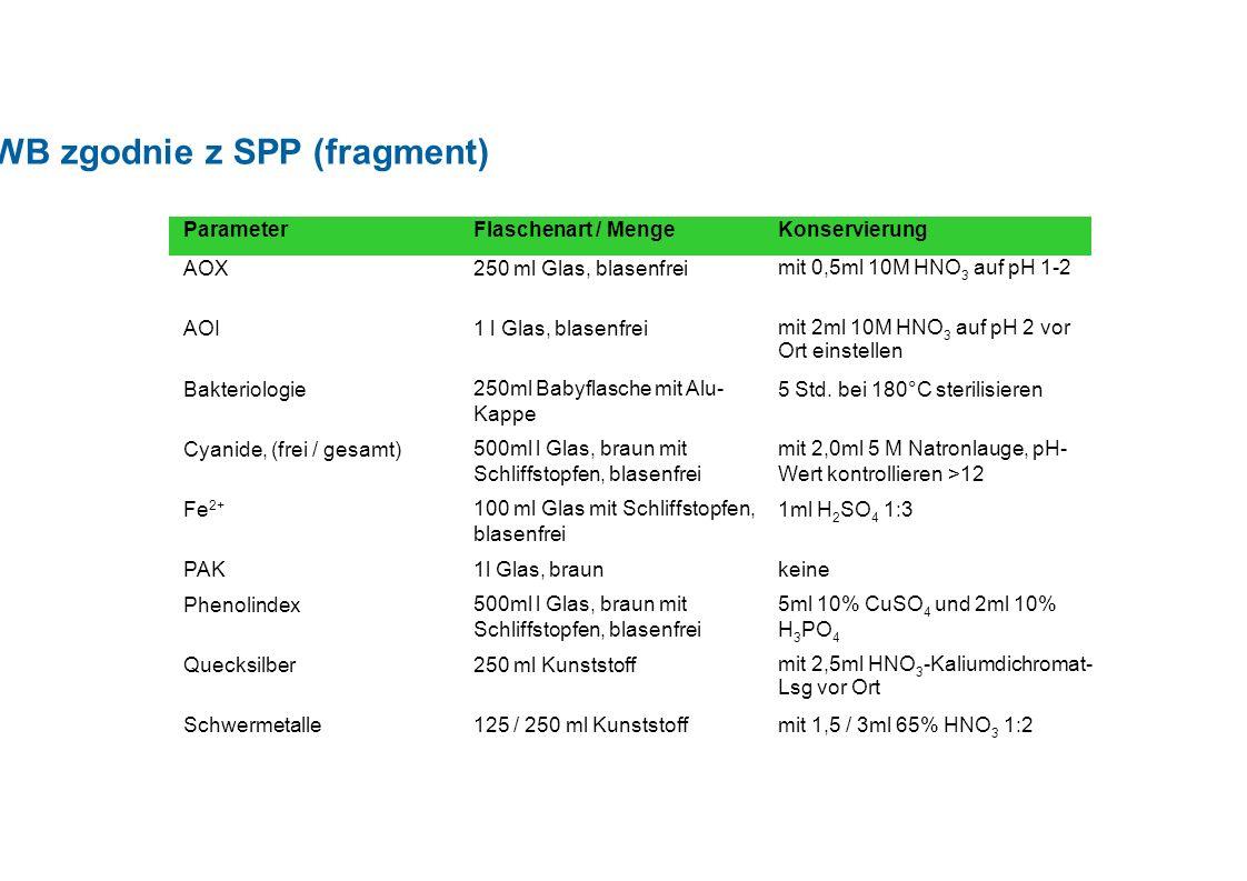 Konserwacja w BWB zgodnie z SPP (fragment) ParameterFlaschenart / MengeKonservierung AOX250 ml Glas, blasenfrei mit 0,5ml 10M HNO 3 auf pH 1-2 AOI1 l