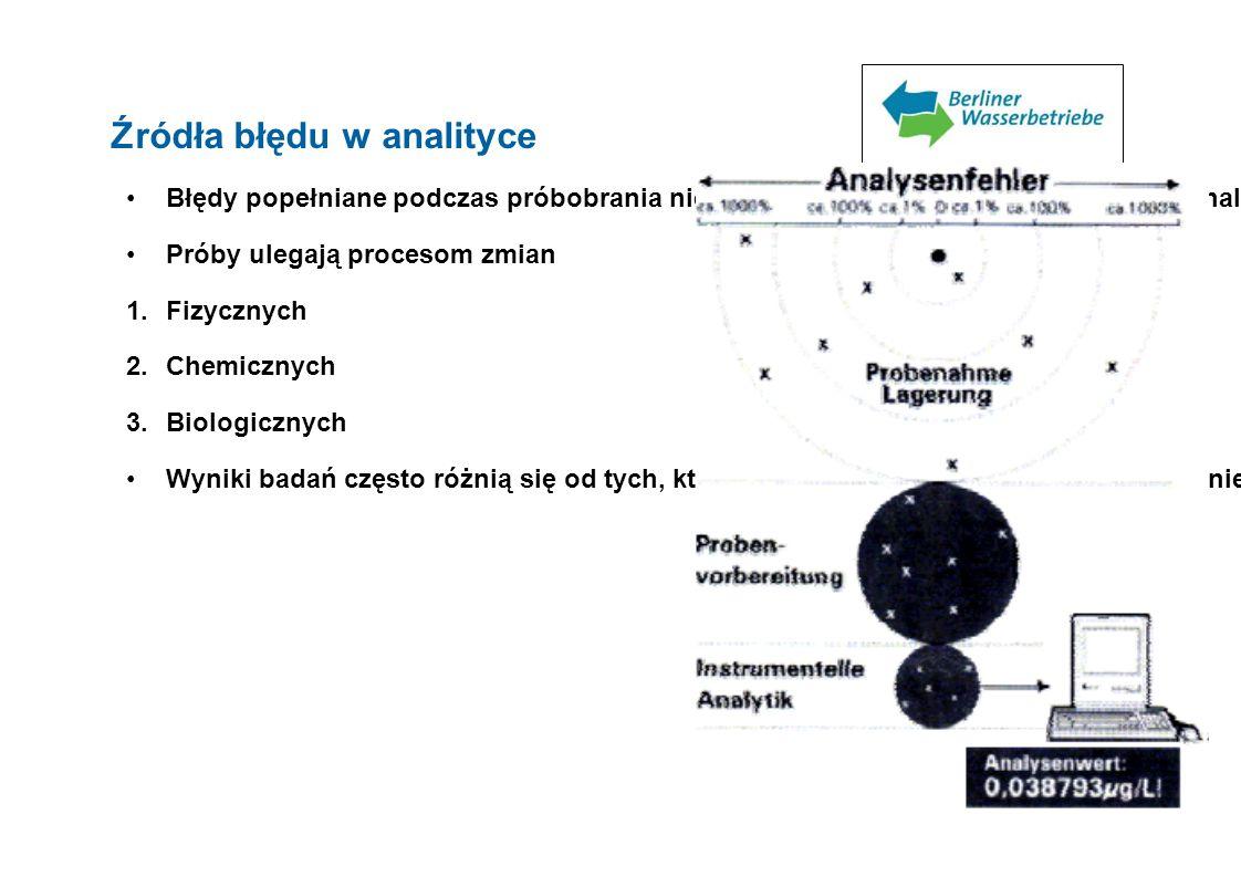 Źródła błędu w analityce Błędy popełniane podczas próbobrania nie mogą zostać skorygowane aparaturą analityczną Próby ulegają procesom zmian 1.Fizyczn