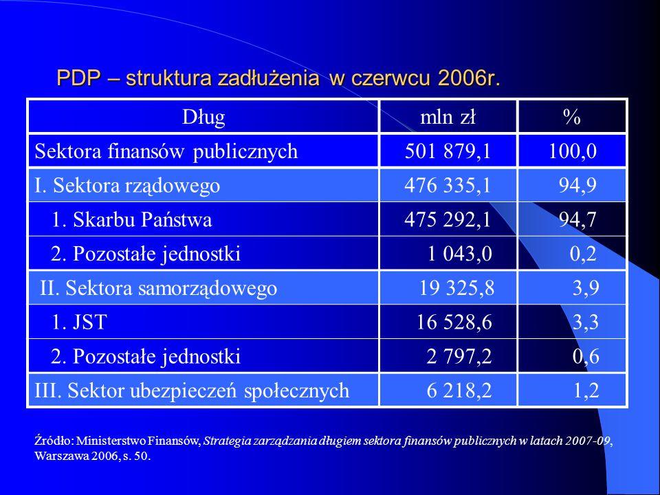 PDP – struktura zadłużenia w czerwcu 2006r. Długmln zł% Sektora finansów publicznych501 879,1100,0 I. Sektora rządowego476 335,1 94,9 1. Skarbu Państw