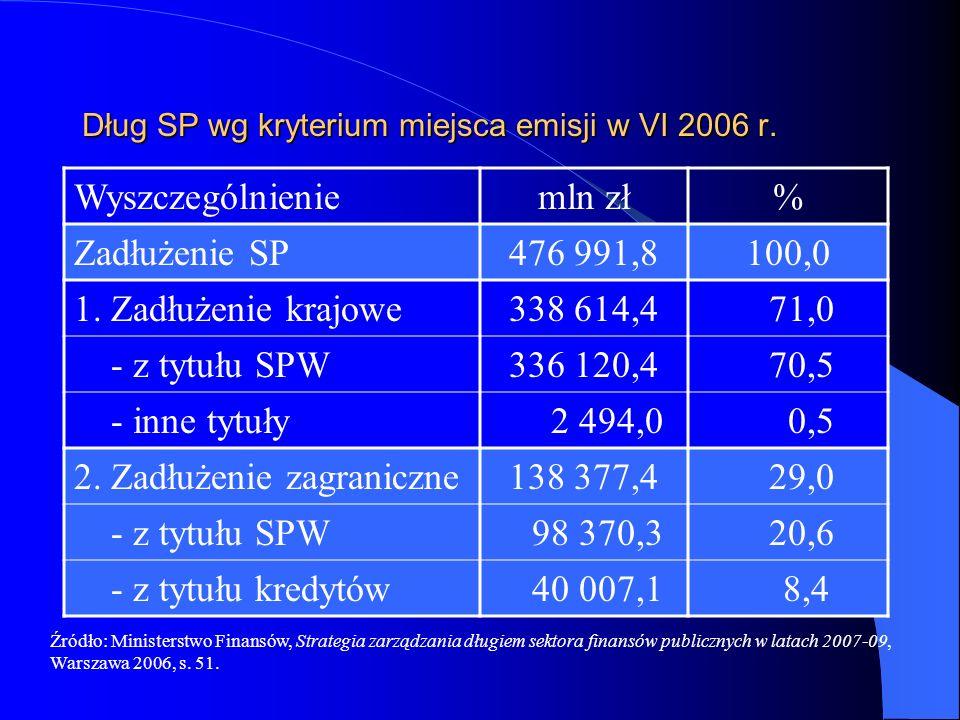 Dług SP wg kryterium miejsca emisji w VI 2006 r. Wyszczególnieniemln zł% Zadłużenie SP476 991,8100,0 1. Zadłużenie krajowe338 614,4 71,0 - z tytułu SP
