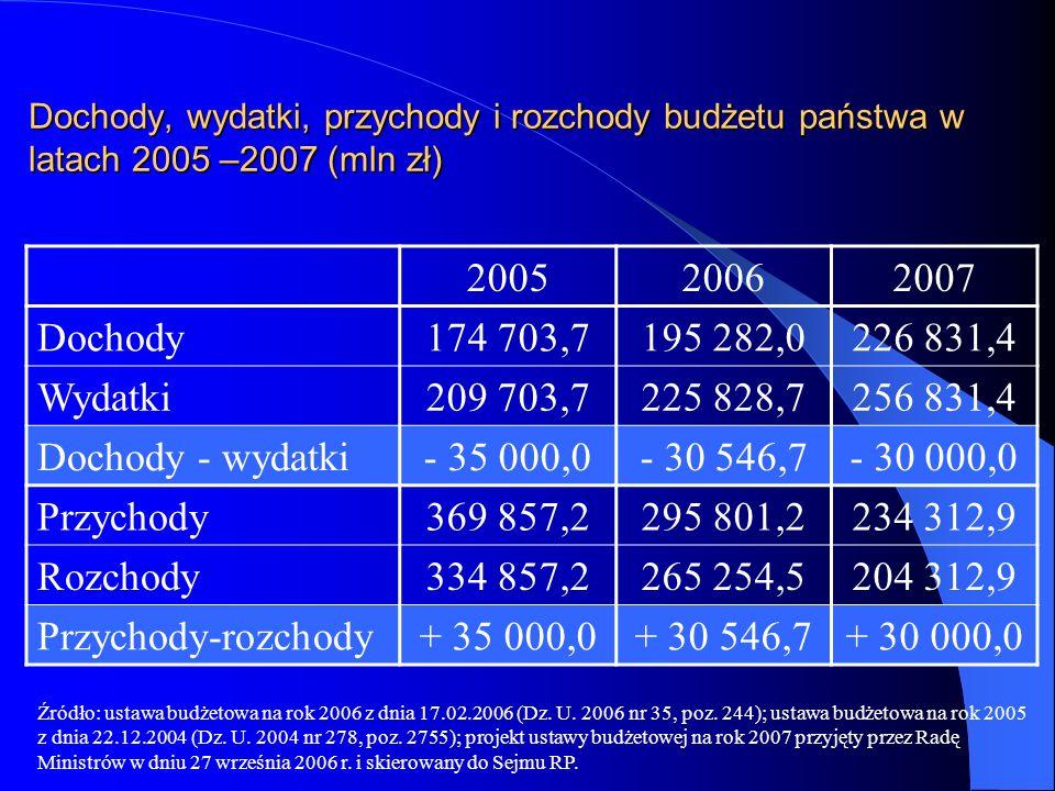 Dochody, wydatki, przychody i rozchody budżetu państwa w latach 2005 –2007 (mln zł) 200520062007 Dochody174 703,7195 282,0226 831,4 Wydatki209 703,722