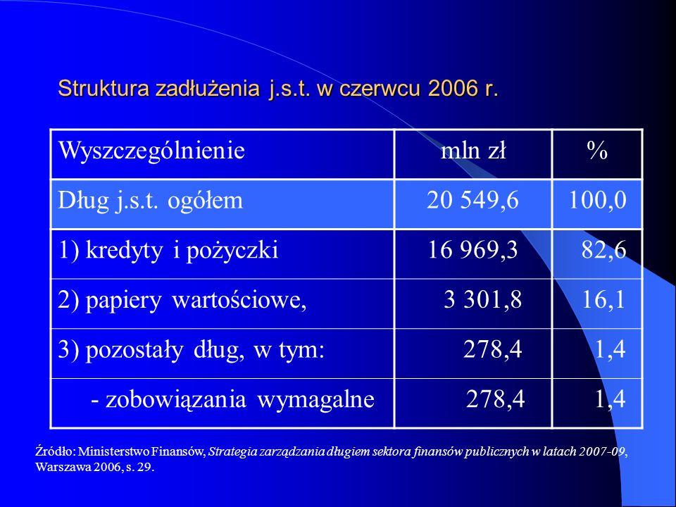 Struktura zadłużenia j.s.t. w czerwcu 2006 r. Wyszczególnieniemln zł% Dług j.s.t. ogółem20 549,6100,0 1) kredyty i pożyczki16 969,3 82,6 2) papiery wa