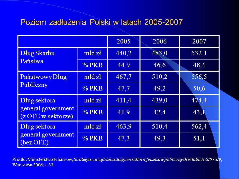 Poziom zadłużenia Polski w latach 2005-2007 200520062007 Dług Skarbu Państwa mld zł440,2483,0532,1 % PKB44,946,648,4 Państwowy Dług Publiczny mld zł46