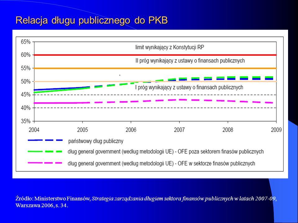 Relacja długu publicznego do PKB Źródło: Ministerstwo Finansów, Strategia zarządzania długiem sektora finansów publicznych w latach 2007-09, Warszawa