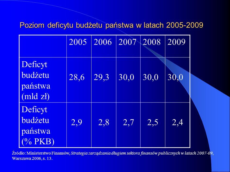 Poziom deficytu budżetu państwa w latach 2005-2009 20052006200720082009 Deficyt budżetu państwa (mld zł) 28,629,330,0 Deficyt budżetu państwa (% PKB)