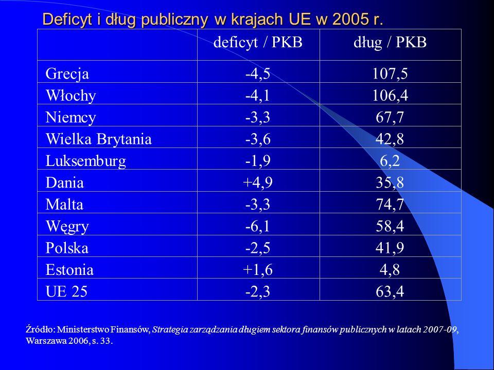 Deficyt i dług publiczny w krajach UE w 2005 r. deficyt / PKBdług / PKB Grecja-4,5107,5 Włochy-4,1106,4 Niemcy-3,367,7 Wielka Brytania-3,642,8 Luksemb