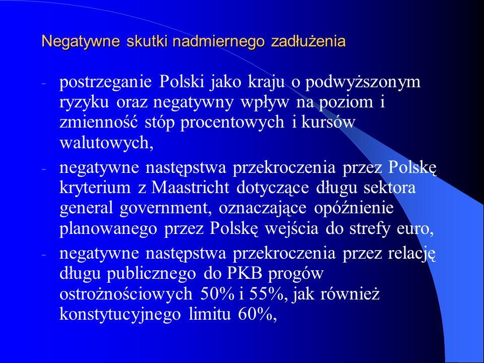 Negatywne skutki nadmiernego zadłużenia - postrzeganie Polski jako kraju o podwyższonym ryzyku oraz negatywny wpływ na poziom i zmienność stóp procent