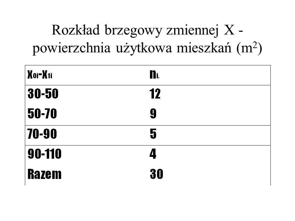 Rozkład brzegowy zmiennej X - powierzchnia użytkowa mieszkań (m 2 )