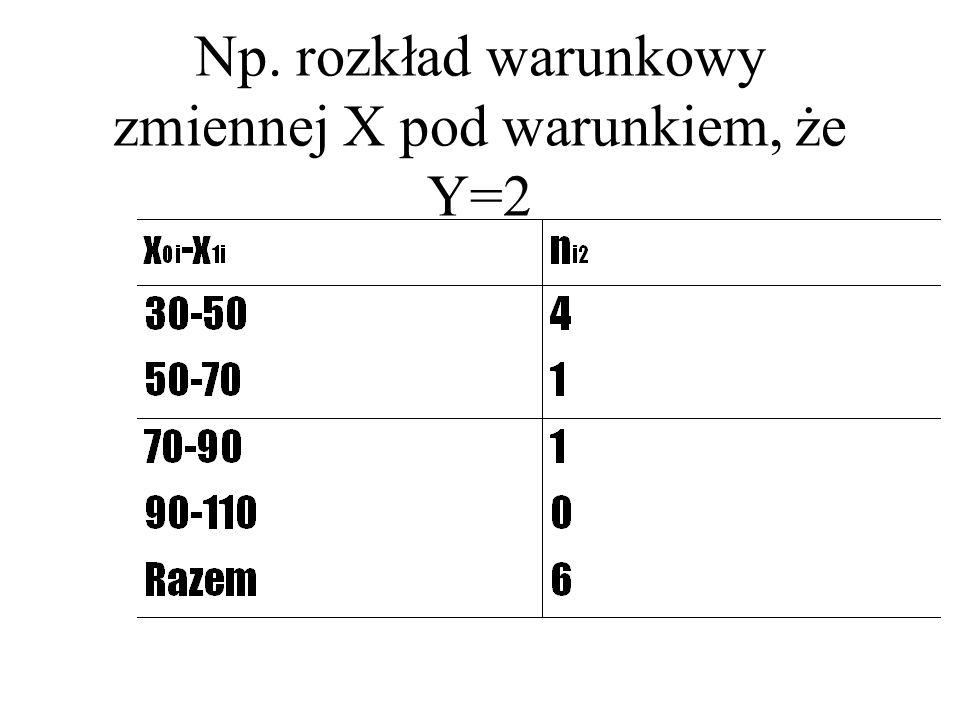 Np. rozkład warunkowy zmiennej X pod warunkiem, że Y=2