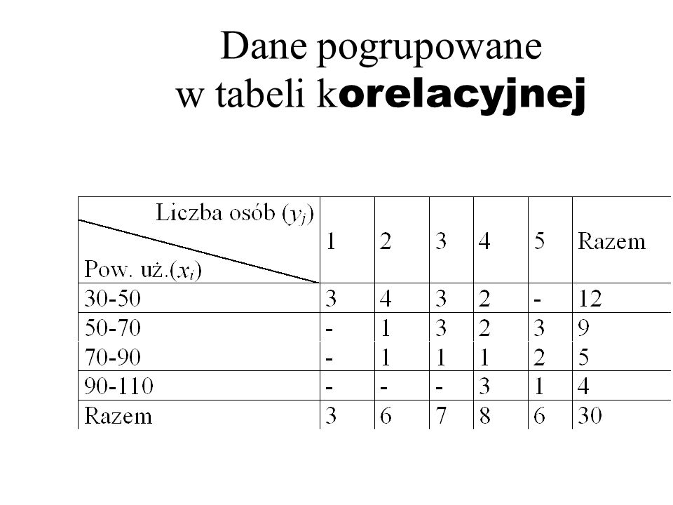 Dane pogrupowane w tabeli k orelacyjnej