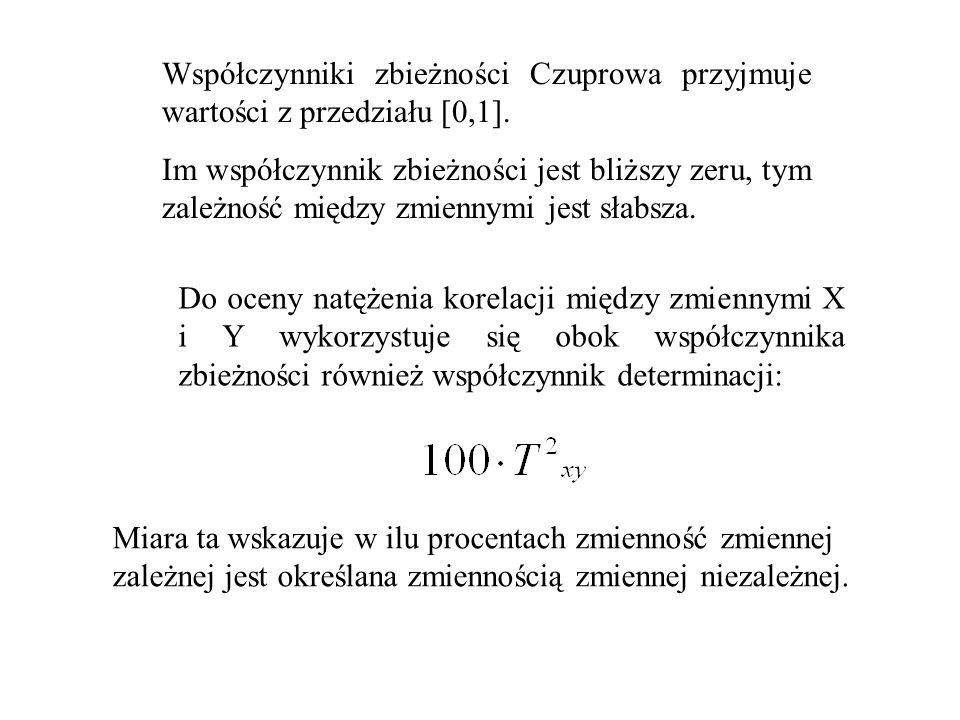 Współczynniki zbieżności Czuprowa przyjmuje wartości z przedziału [0,1]. Im współczynnik zbieżności jest bliższy zeru, tym zależność między zmiennymi