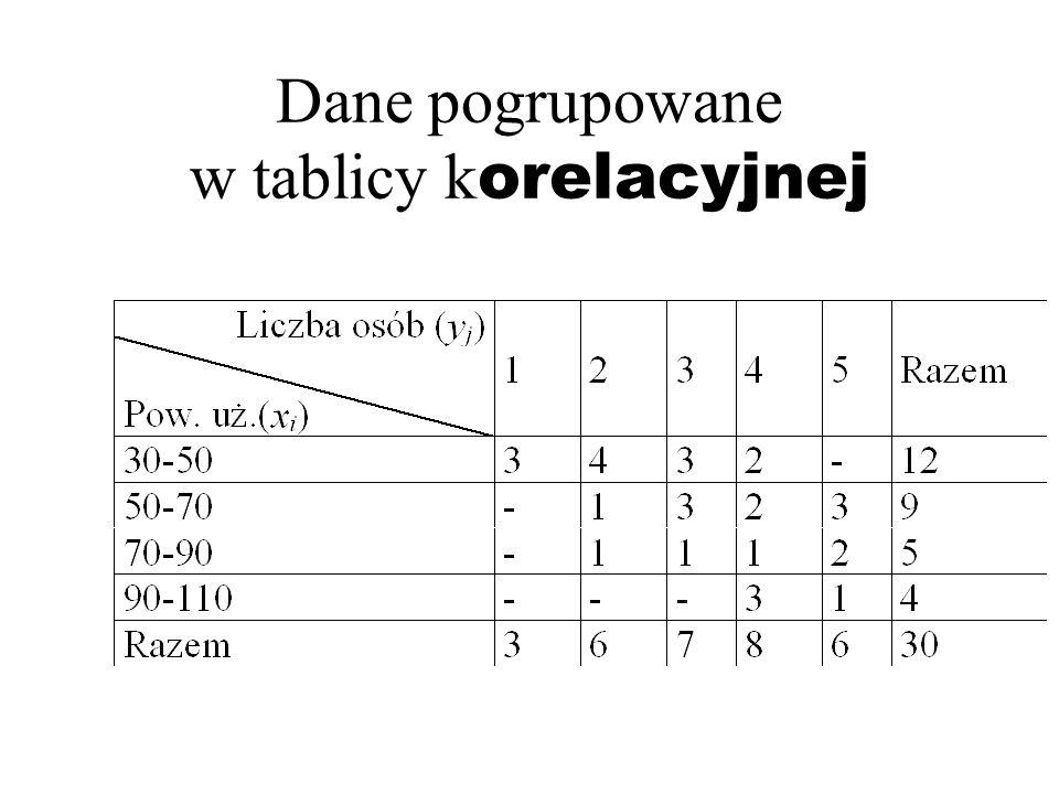 Dane pogrupowane w tablicy k orelacyjnej