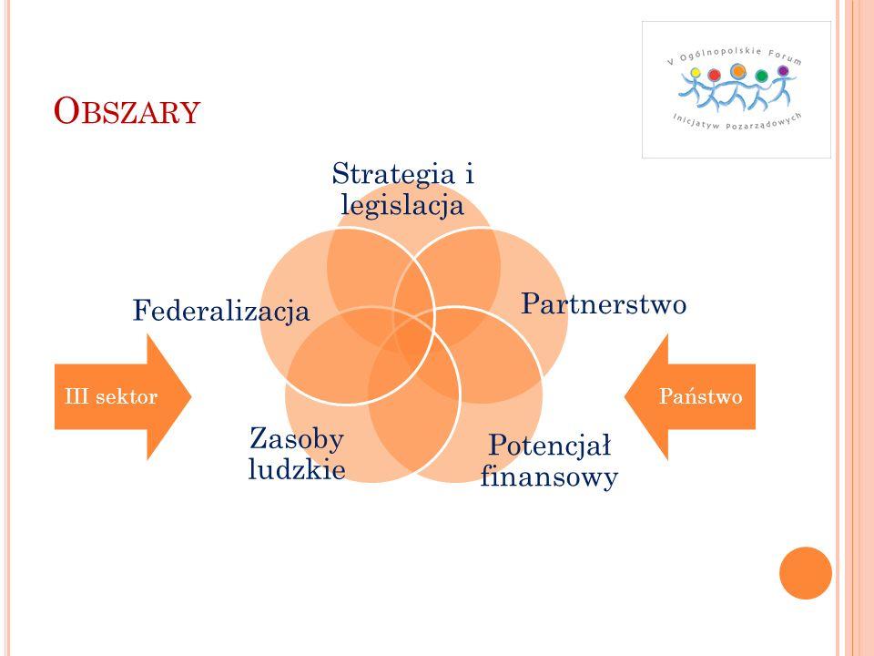 O BSZARY Strategia i legislacja Partnerstwo Potencjał finansowy Zasoby ludzkie Federalizacja III sektorPaństwo