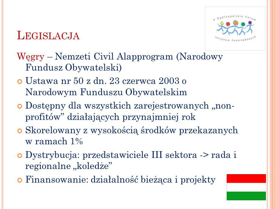 L EGISLACJA Czechy – wsparcie finansowe dla fundacji,1997 Cel: wsparcie stabilności i długofalowego funkcjonowania fundacji Dystrybucja pod warunkiem odpowiedniego zabezpieczenia w prawie Ustawa o fundacjach: uściślenie przepisów, obowiązkowa rejestracja (z 5 300 do 97) Fundusz Inwestycyjny Fundacji – 1% z prywatyzacji, ponad 45 mln euro przydzielonych w grantach