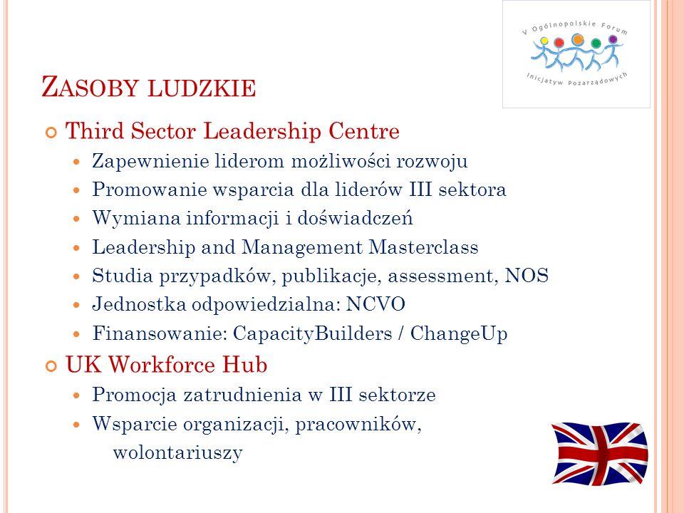 Z ASOBY LUDZKIE Third Sector Leadership Centre Zapewnienie liderom możliwości rozwoju Promowanie wsparcia dla liderów III sektora Wymiana informacji i