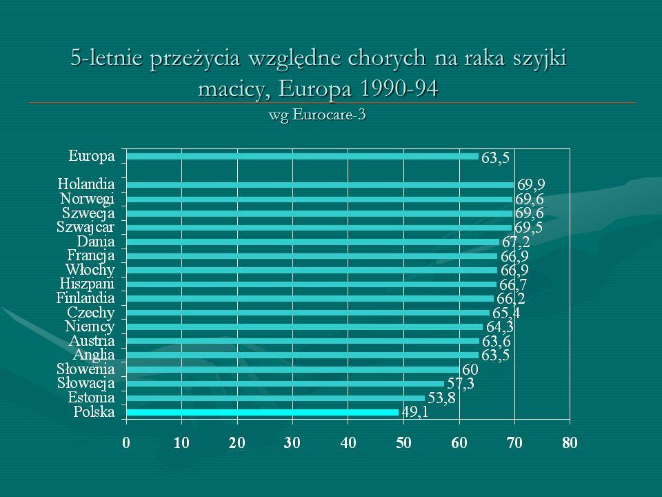 5-letnie przeżycia względne chorych na raka szyjki macicy, Europa 1990-94 wg Eurocare-3