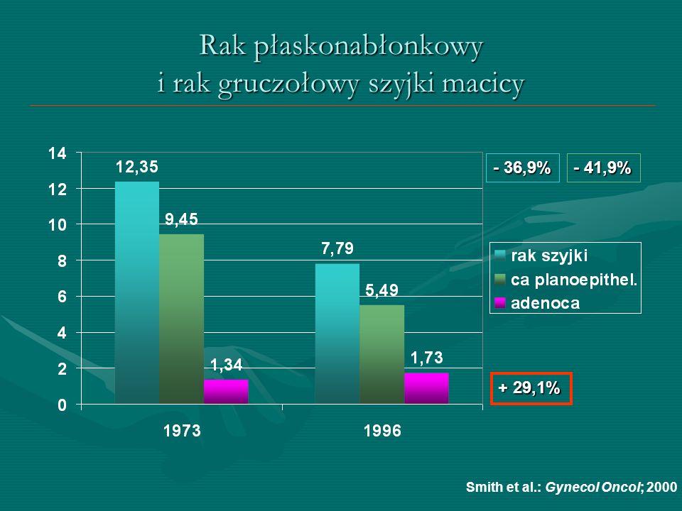 Rak płaskonabłonkowy i rak gruczołowy szyjki macicy + 29,1% - 36,9% - 41,9% Smith et al.: Gynecol Oncol; 2000