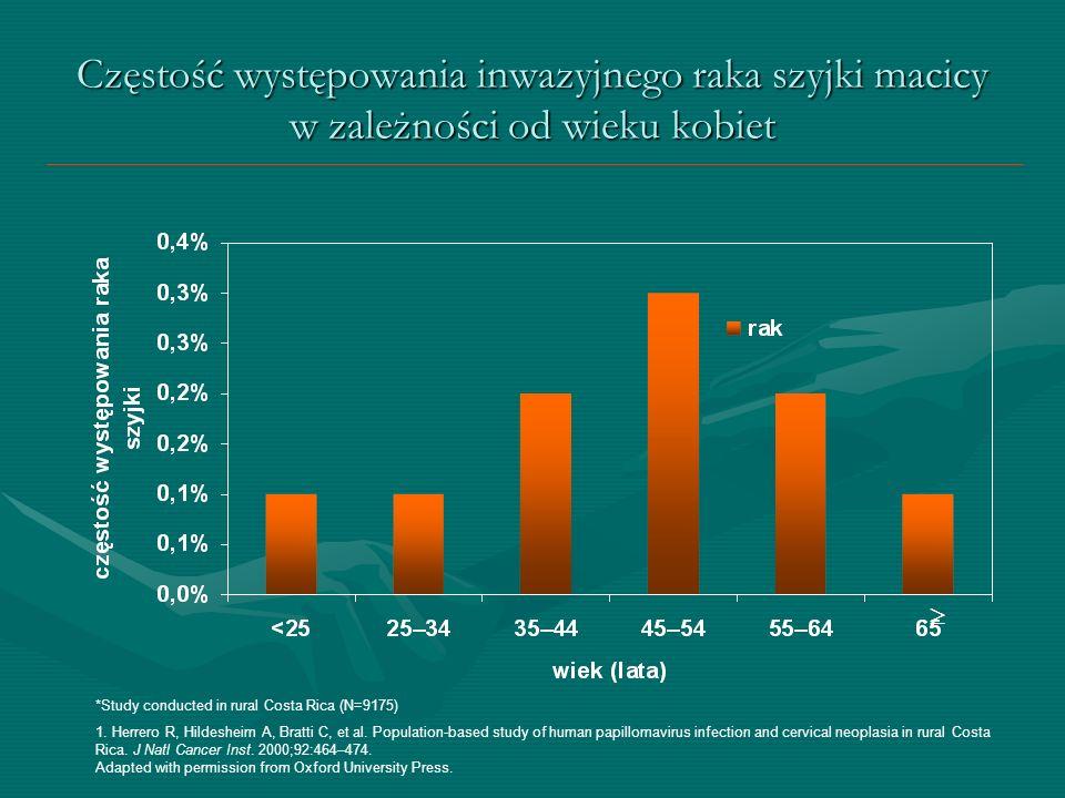 Rak szyjki macicy – drugi pod względem zapadalności rak u młodych kobiet w Europie (i na świecie) 1 1.
