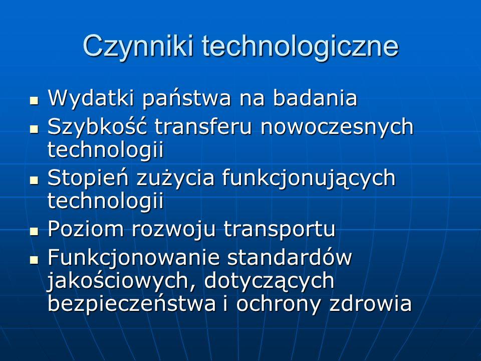 Czynniki technologiczne Wydatki państwa na badania Wydatki państwa na badania Szybkość transferu nowoczesnych technologii Szybkość transferu nowoczesn