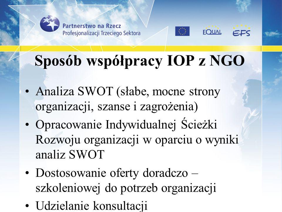 Sposób współpracy IOP z NGO Analiza SWOT (słabe, mocne strony organizacji, szanse i zagrożenia) Opracowanie Indywidualnej Ścieżki Rozwoju organizacji