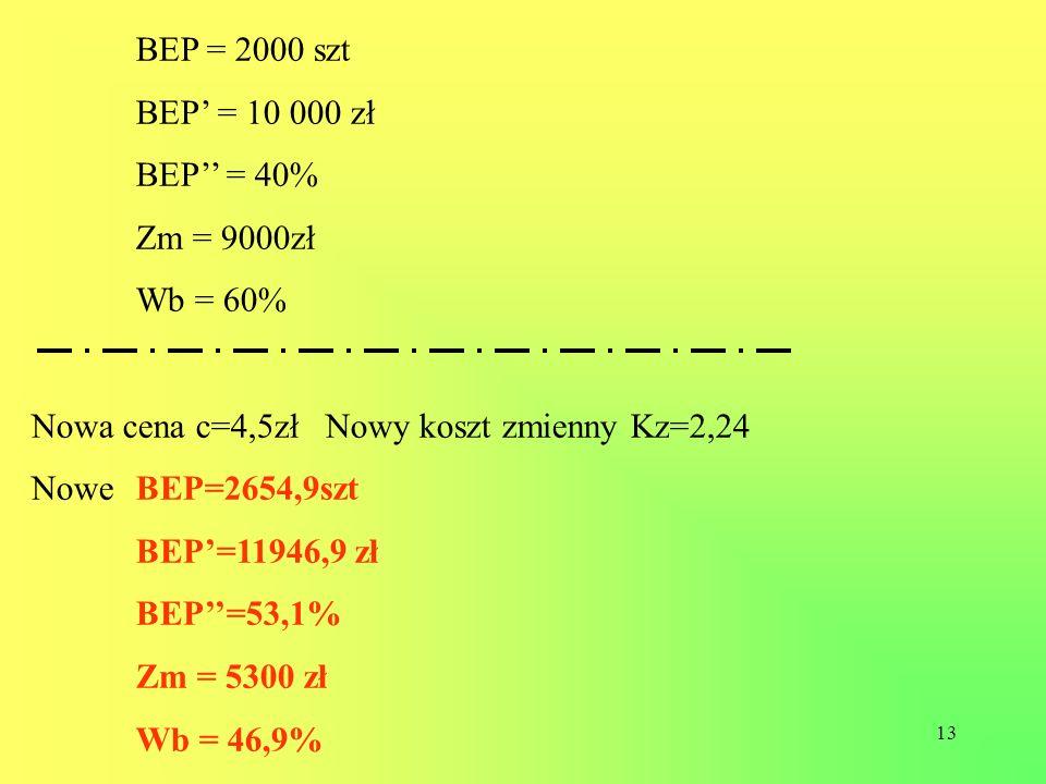 13 BEP = 2000 szt BEP = 10 000 zł BEP = 40% Zm = 9000zł Wb = 60% Nowa cena c=4,5zł Nowy koszt zmienny Kz=2,24 Nowe BEP=2654,9szt BEP=11946,9 zł BEP=53