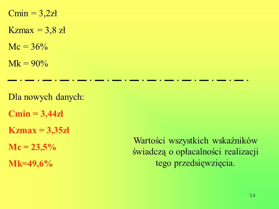 14 Cmin = 3,2zł Kzmax = 3,8 zł Mc = 36% Mk = 90% Dla nowych danych: Cmin = 3,44zł Kzmax = 3,35zł Mc = 23,5% Mk=49,6% Wartości wszystkich wskaźników św