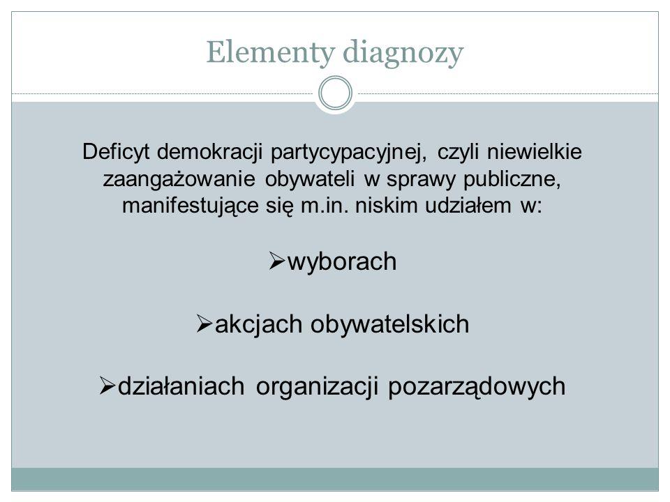 Elementy diagnozy Deficyt demokracji partycypacyjnej, czyli niewielkie zaangażowanie obywateli w sprawy publiczne, manifestujące się m.in. niskim udzi