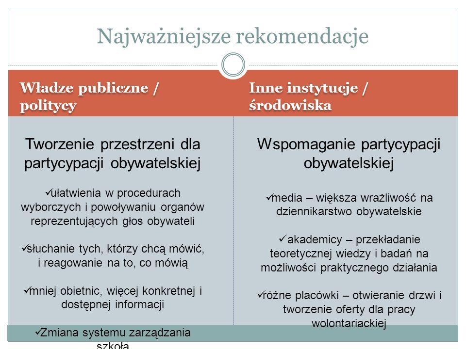 Władze publiczne / politycy Inne instytucje / środowiska Najważniejsze rekomendacje Tworzenie przestrzeni dla partycypacji obywatelskiej ułatwienia w