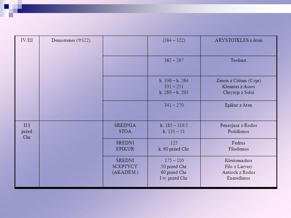 IV/III Demostenes ( 322) (384 – 322)ARYSTOTELES z Aten 362 – 287Teofrast k. 336 – k. 264 331 – 251 k. 280 – k. 205 Zenon z Citium (Cypr) Kleantes z As