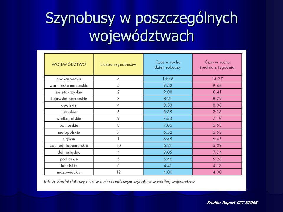 Szynobusy w poszczególnych województwach Źródło: Raport CZT X2006