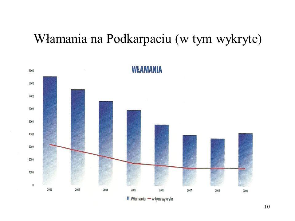 11 Przestępczość gospodarcza na Podkarpaciu (wysoki poziom wykrywalności!)