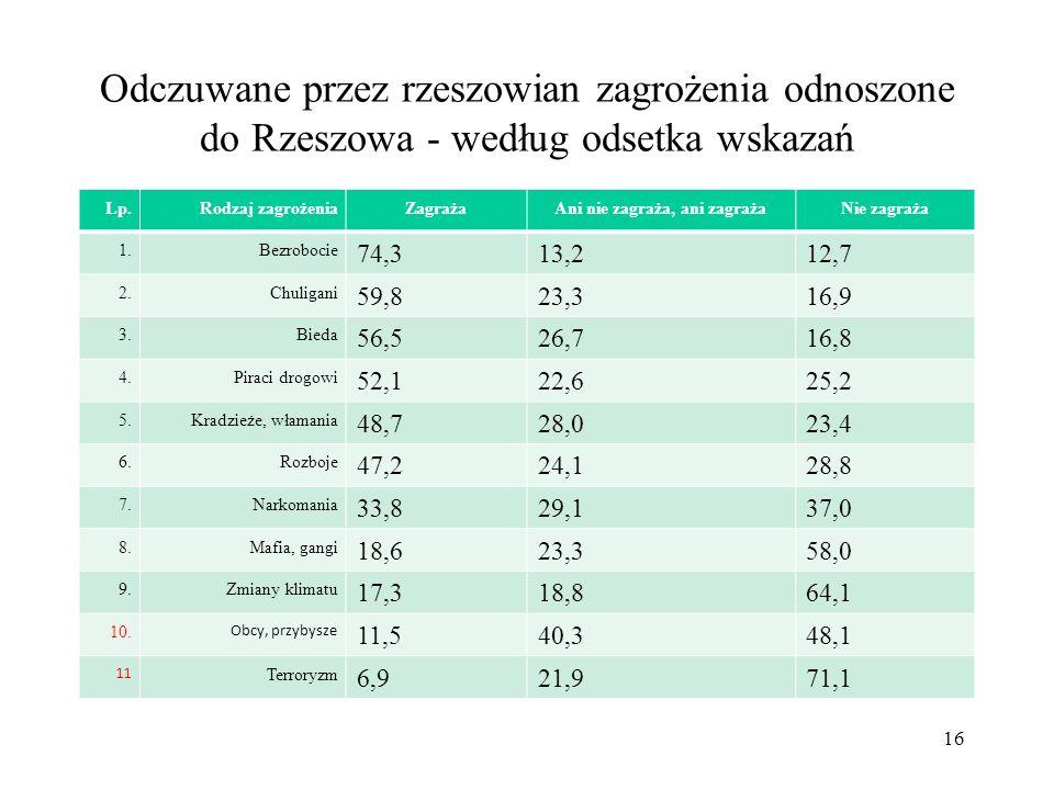 17 Czy w Polsce żyje się bezpiecznie CBOS 2010