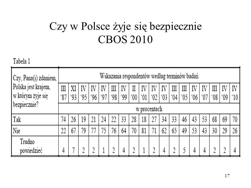 18 Czy w Polsce żyje się bezpiecznie CBOS 2012